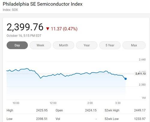 美国三大股指周五涨跌各异,费城半导体指数微跌0.47%
