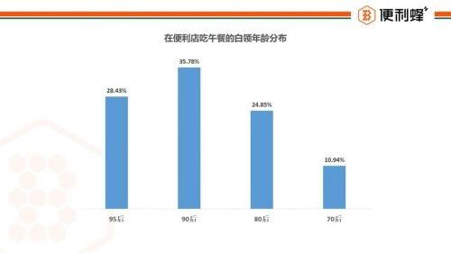 便利蜂发布《白领午餐报告》: 65.2%的白领午餐消费在20元以内