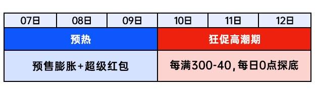 每天领 3 次:淘宝双 12 超级红包再来,最高 1212 元(附攻略)