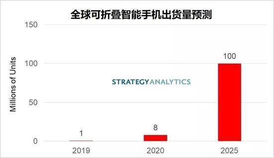报告:全球可折叠智能手机出货量将在2025年达到1亿