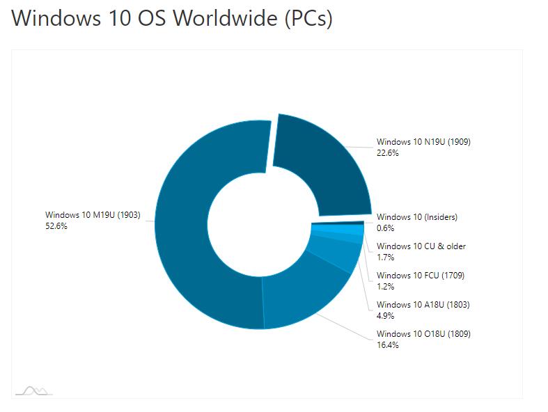 AdDuplex:22%的Windows 10 PC已更新至v1909