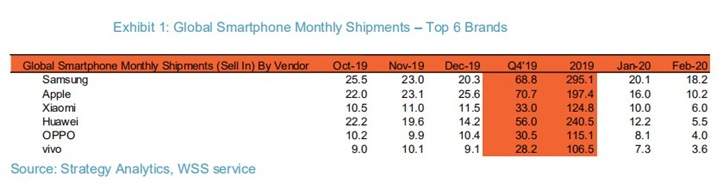 Strategy Analytics:2月份小米超华为成第三大智能手机厂商