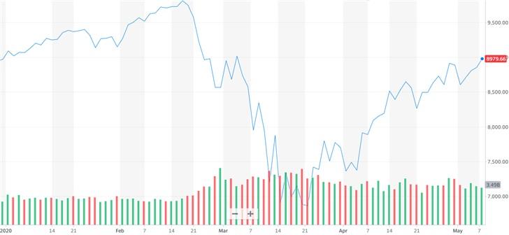 美股纳指抹去年内所有跌幅,美国主要科技巨头全线上涨