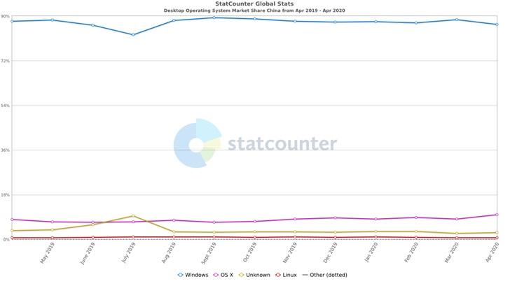 Linux 想要在中国市场取代 Windows 至少还需 3-10 20200510085403_3778.