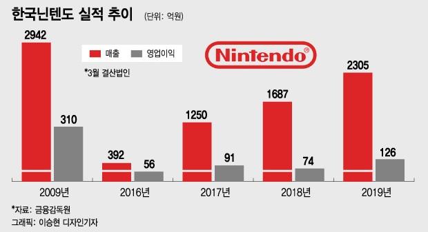 韩国任天堂发布19-20年财报:时隔9年总销售突破2000亿韩元 达2305亿韩元