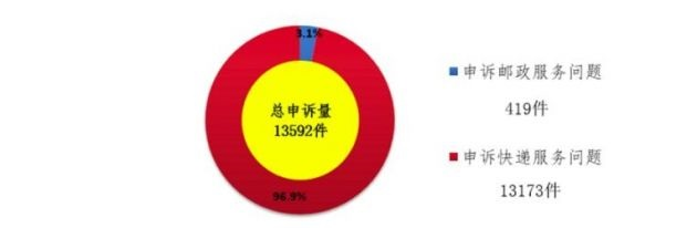 8 月用户对快递服务申诉 13173 件,环比下降 20.8%