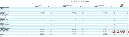 腾讯音乐:腾讯持股 56%,或成港股二次上市法团持股第一家