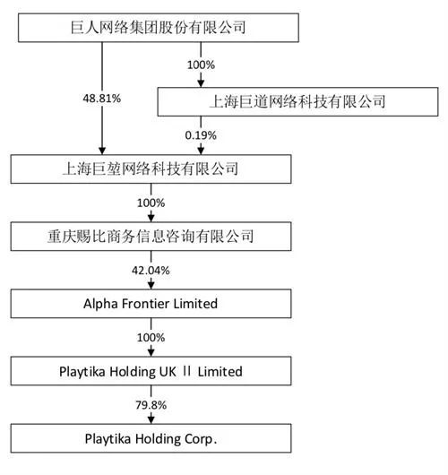巨人网络:间接参股子公司 Playtika 在纳斯达克挂牌上市