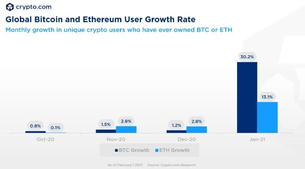 Crypto.com:全球加密货币用户数超 1 亿