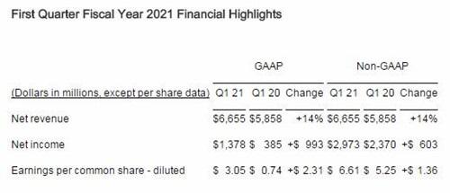 博通发布了 2021 财年第一财季的财报:营收、净利润同比均有大增