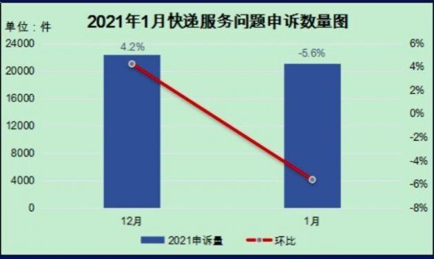 国家邮政局:1 月用户对快递服务问题申诉 21052 件,环比下降 5.6%