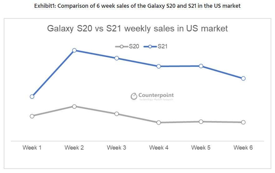 三星 Galaxy S21 在美銷量是 S20 系列的兩倍,三種型號分佈均勻