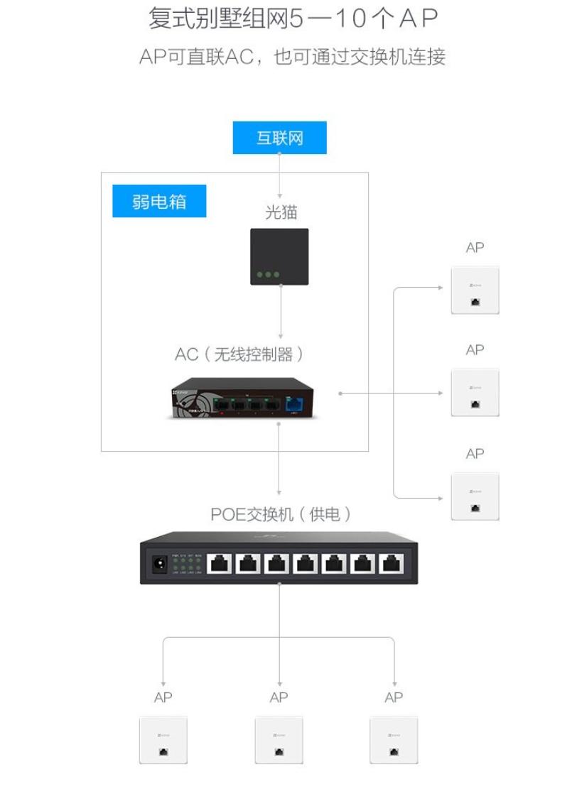 螢石全屋無線覆蓋解決方案發布:AC+AP 設計,室外天線覆蓋 200 米