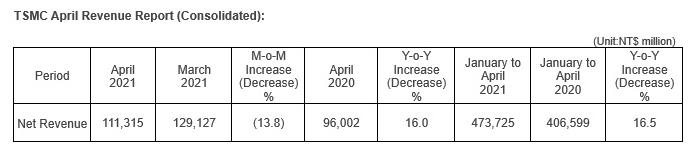 台积电 4 月营收 1113.2 亿新台币  比3 月减少了 13.8%