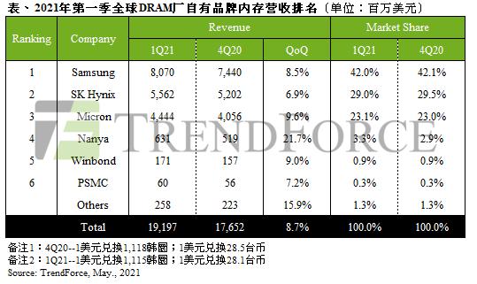 2021 年一季度全球 DRAM 营收达 192 亿美元