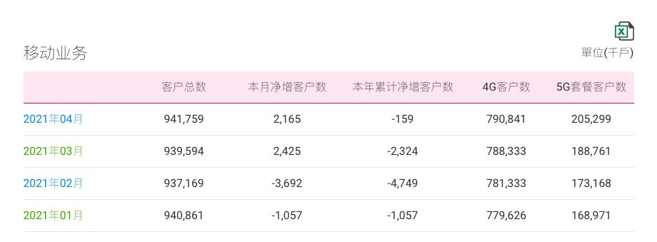 中国移动 4 月份运营数据公布   移动客户数净增 216.5 万户