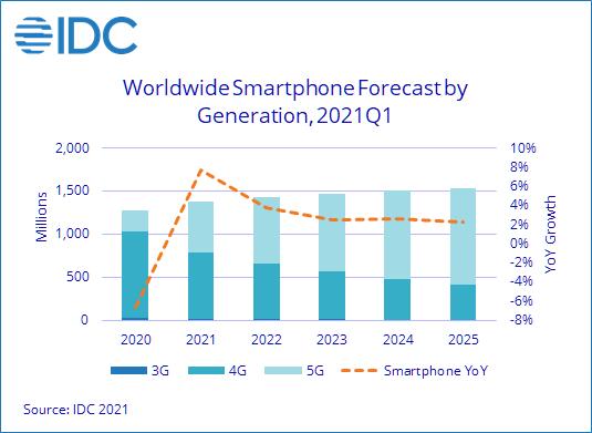 研究机构IDC 预计 2021 年智能手机出货量可达 13.8 亿部