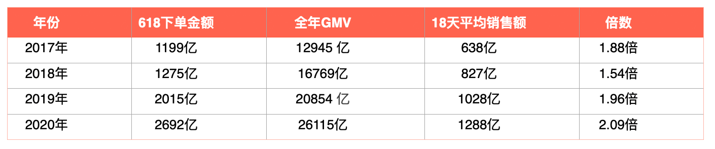 """抖音快手入局、""""二选一""""不再,今年 618 电商平台怎么玩"""