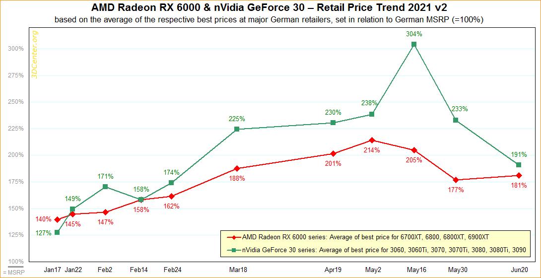 欧洲的英伟达RTX显卡价格大幅降低 平均溢价降至了191%