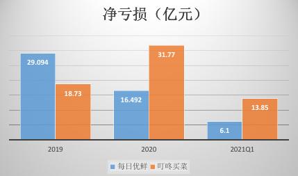 每日优鲜抢滩上市 叮咚买菜大涨后已跌去 34.2%
