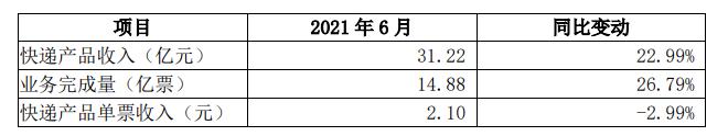 圆通速递:6月快递产品收入31.22亿元 业务完成量14.88亿票