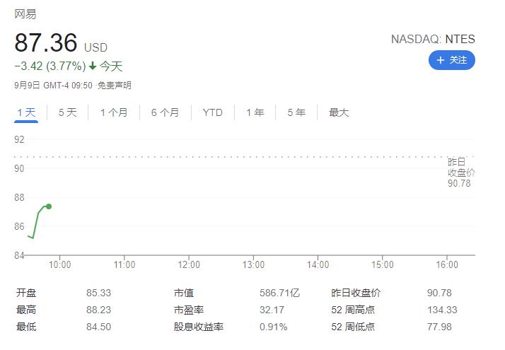 《【多彩联盟娱乐测速登录】游戏行业遇冷:美股网易开跌 6%,B站跌 8%》