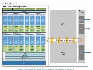 英特尔公布Gen11核显详情:已达到Vega 8水平