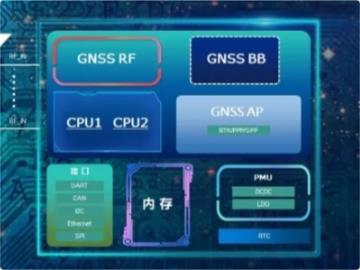北斗星通正式发布新一代 22nm 北斗高精度定位芯片