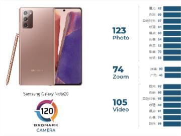 三星 Galaxy Note 20 (Exynos) 摄像头 DXOMARK 评分 120 分,未能挤进前十