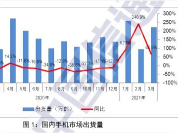 中国信通院:2021 年 3 月国内 5G 手机出货量 2749.8 万部,占比 76.2%